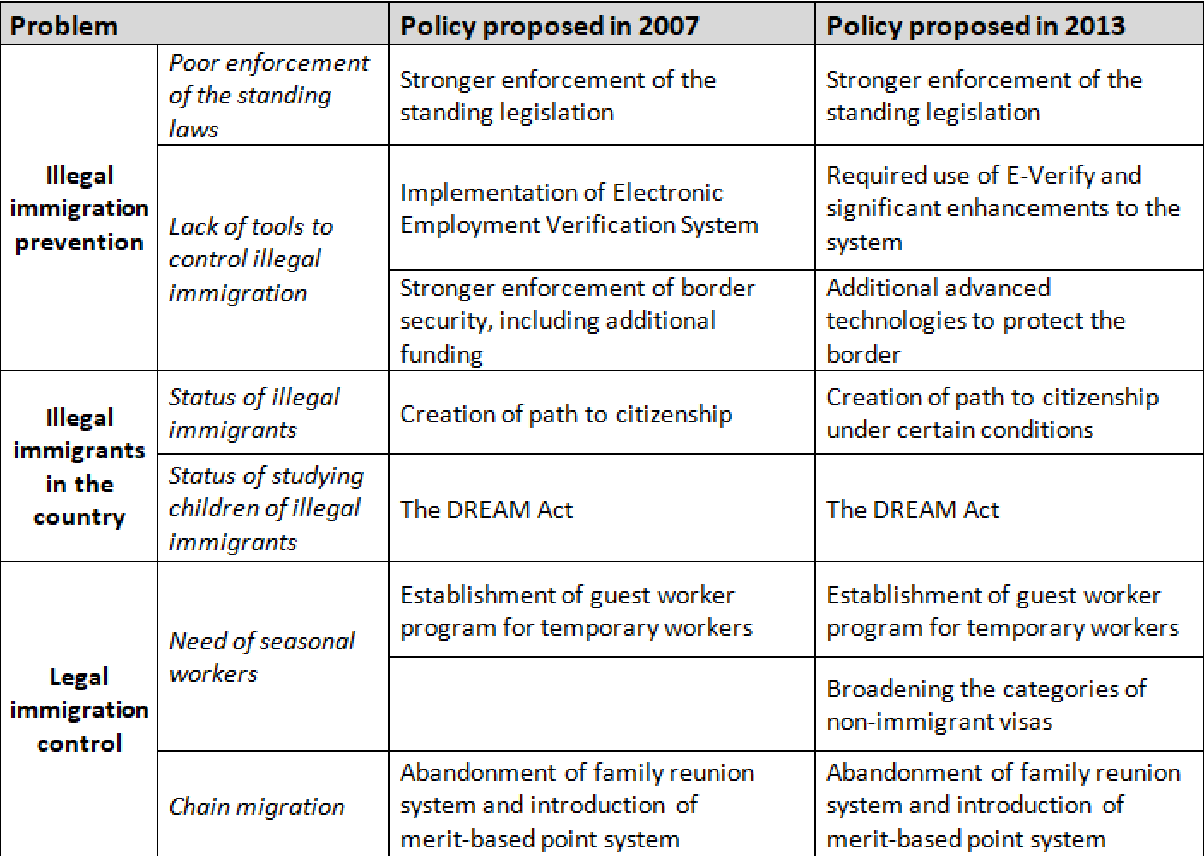Table 3 from U  S  Congress and the Failed Comprehensive
