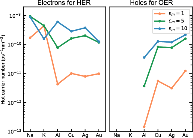 Figure 7: Total number of hot electrons and holes produced after illuminating the nanoparticles with sunlight for different environment dielectric functions. Only electrons above the hydrogen evolution energy (HER) and holes below the oxygen evolution energy (OER) have been considered.
