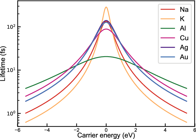 Figure 1: Hot carrier lifetimes due to electron-phonon and electron-electron interactions for six different metals. The zero of energy is set to the Fermi level. The lifetimes span a time range between 1 and 300 femtoseconds.