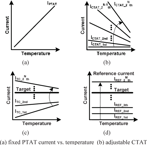 An accurate current reference using temperature and process