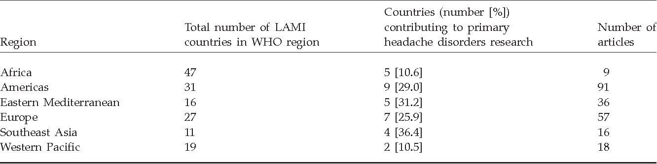 Table 2 from Headache disorders in developing countries