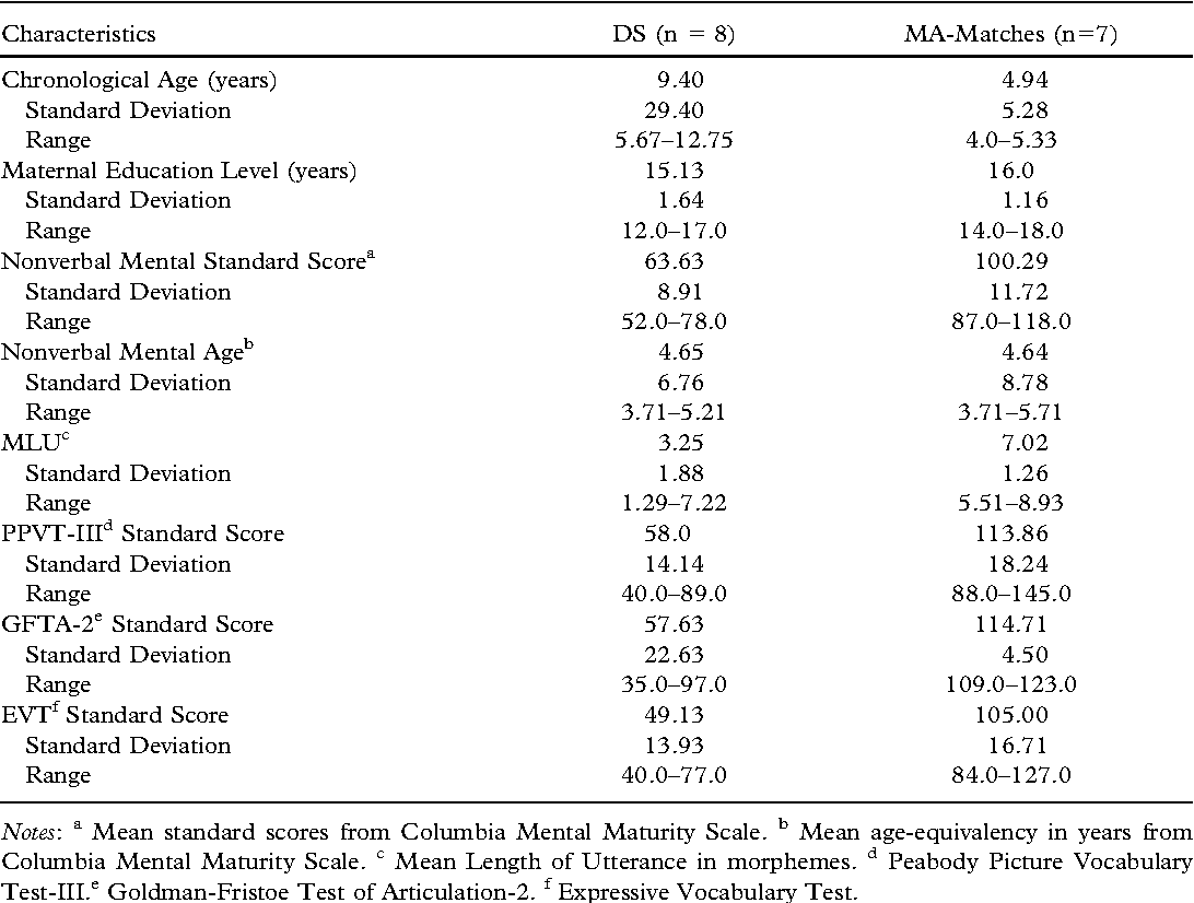 Table I from A preliminary study of speech discrimination in