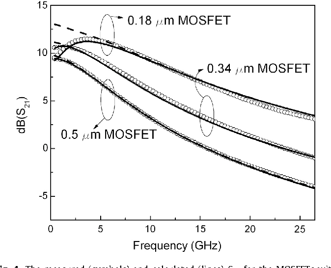 Figure 4 from MOSFET channel resistance characterization
