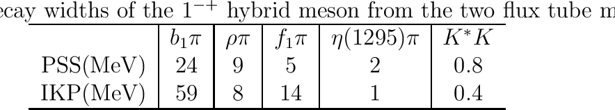 table 9.12