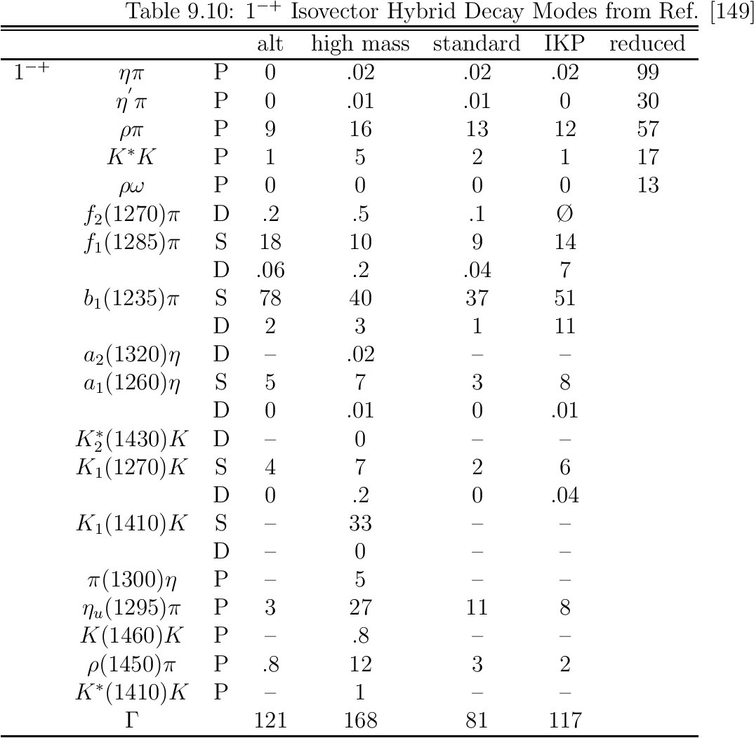 table 9.16