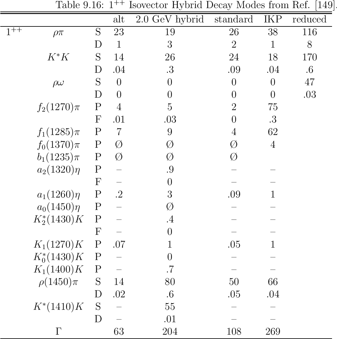 table 9.20