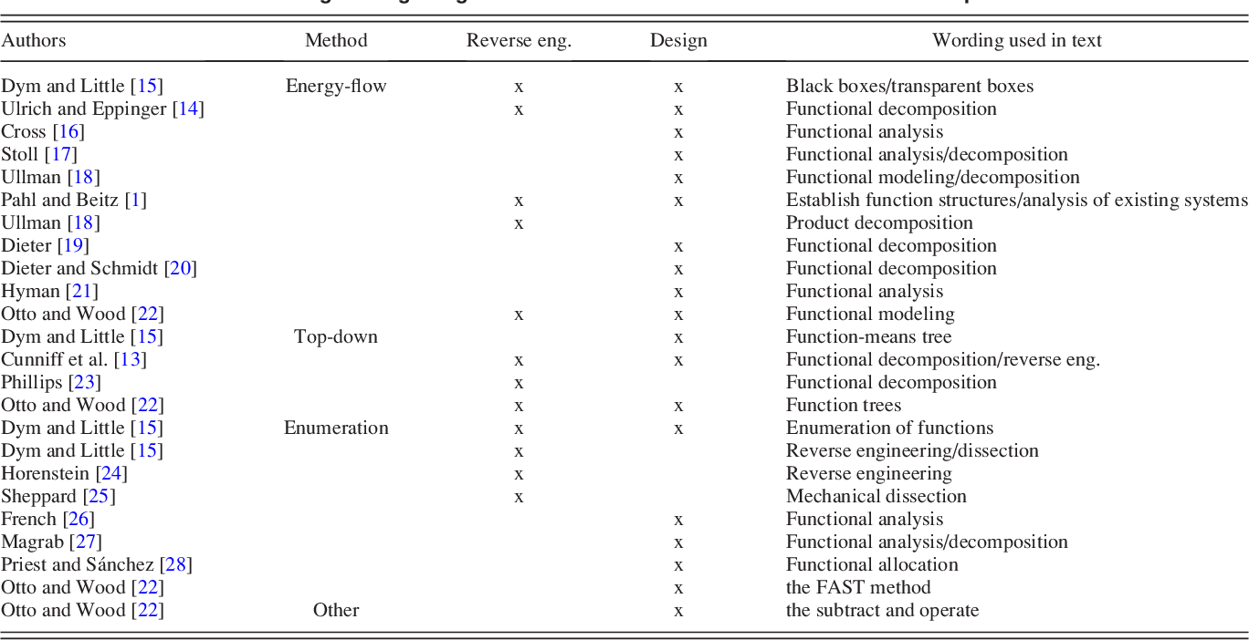 Pdf Comparing Functional Analysis Methods For Product Dissection Tasks Semantic Scholar