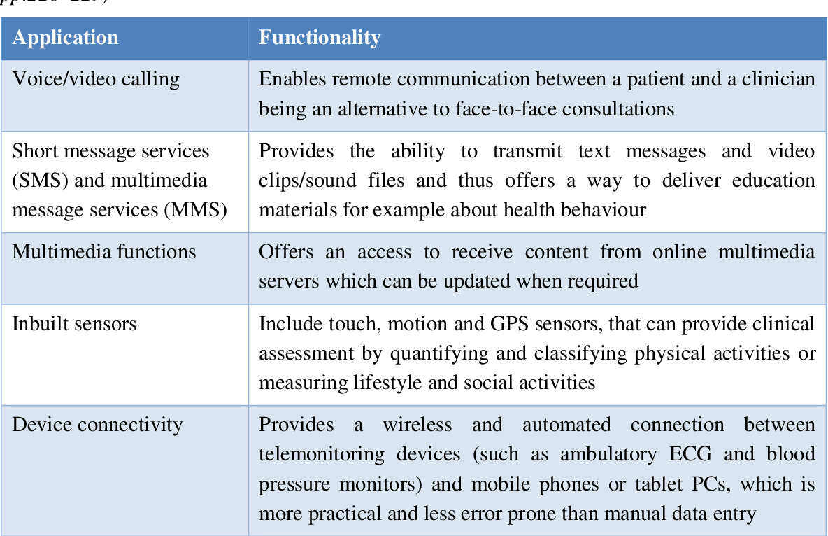 Business model for mobile healthcare delivery in chronic disease ...