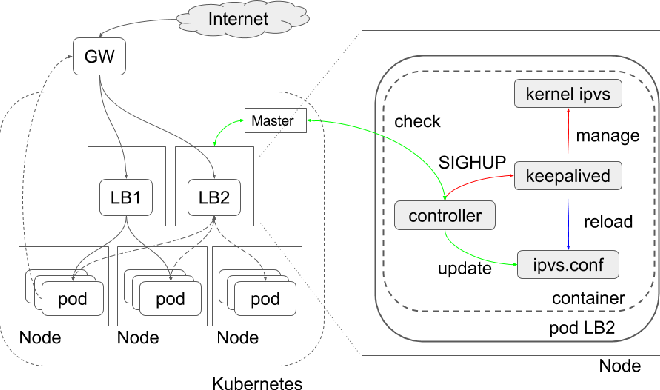 Figure 3 from A Portable Load Balancer for Kubernetes