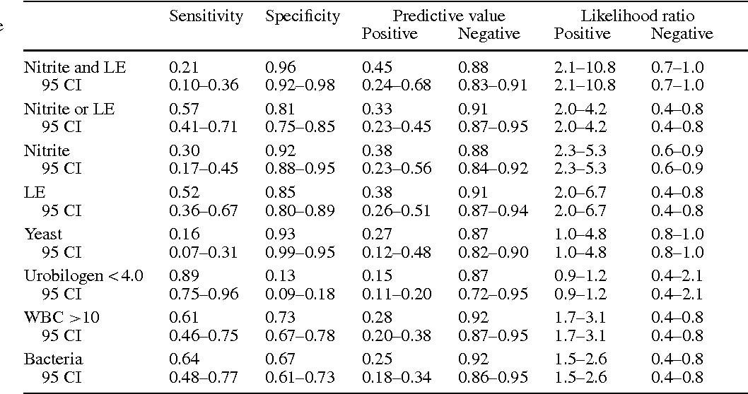 Table 1 from Correlation of urinalysis and dipstick results