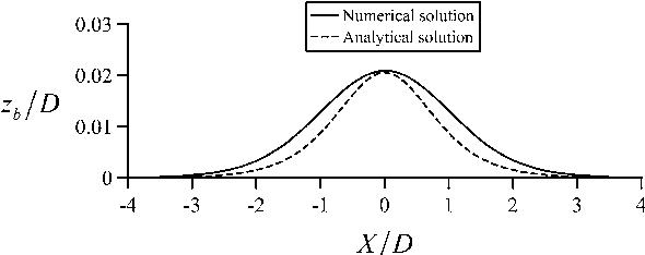 figure 5.57
