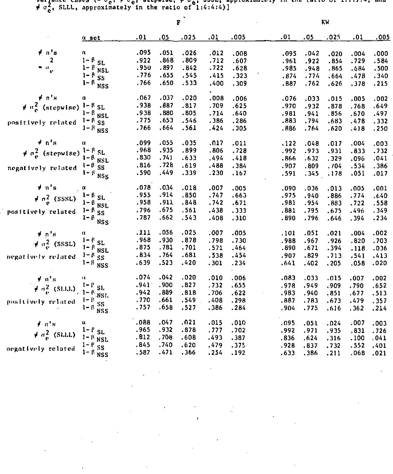 Pdf The Anova F Test Versus The Kruskal Wallis Test A Robustness