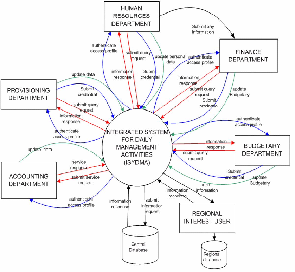 Pdf Design And Implementation Of A Database For An Integrated System For Daily Management In An Industrial And Commercial Organization Semantic Scholar