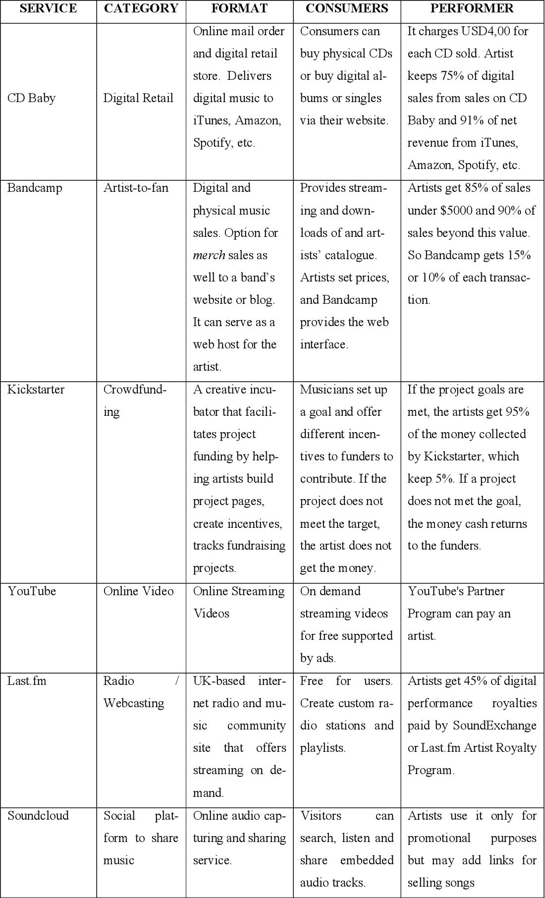 PDF] Music industry's business models in the digital era