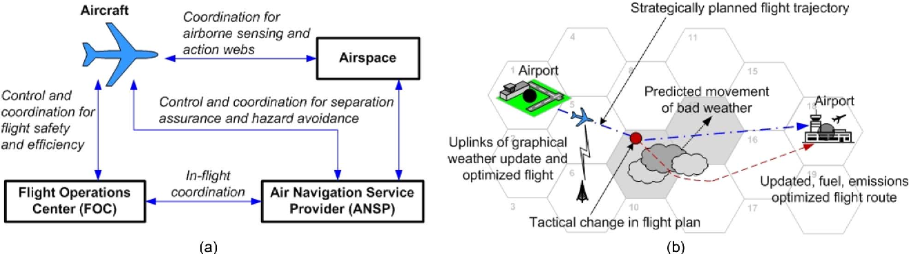 Figure 7 from Aviation Cyber–Physical Systems: Foundations