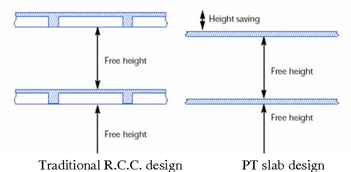 Figure 1 from A Review of Comparative Study on R C C and