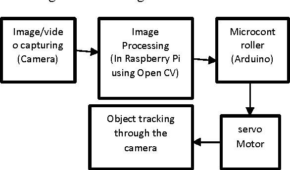 Figure 1 from OBJECT DETECTION AND TRACKING USING IMAGE