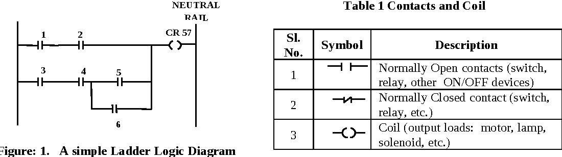 Rtl Logic Realization Using Ladder Diagram For Programmable Controller Semantic Scholar