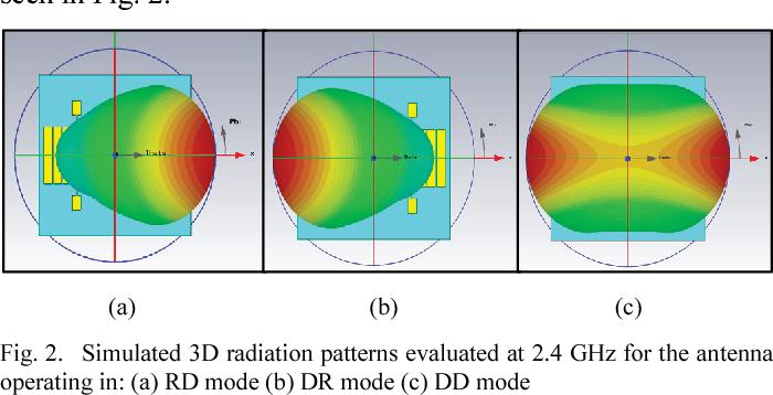 Figure 2 from Beam-switching planar parasitic antenna array | Semantic  Scholar