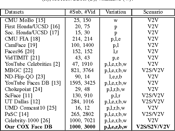 Table II from A Benchmark and Comparative Study of Video