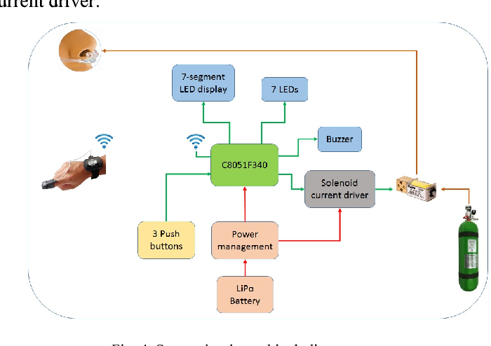 Figure 4 from SpO2 based supplemental oxygen delivery system