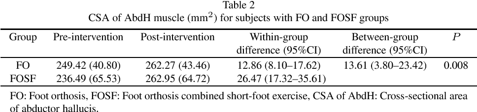 Effect of foot orthoses and short-foot exercise on the cross