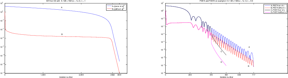 Figure 4 from Local Linear Convergence of ISTA and FISTA on