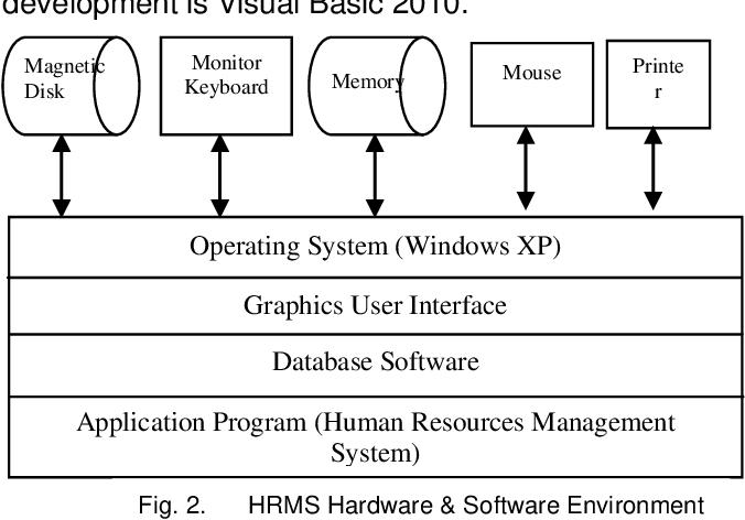 Pdf Ict Application To Human Resources Management System Design Semantic Scholar