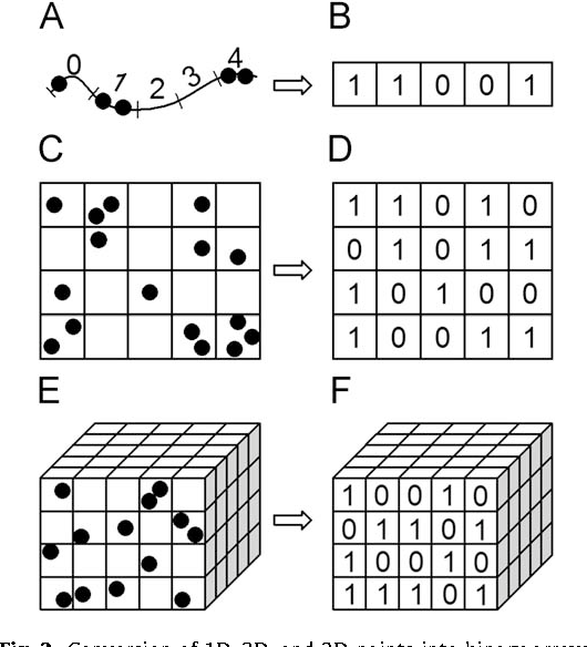 Figure 2 from Lacunarity analysis of raster datasets and 1D
