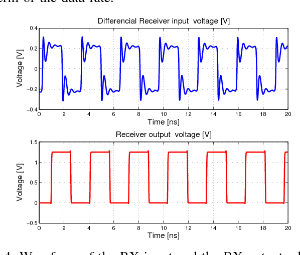 Figure 4 from Current mode 1 2-Gbps SLVS transceiver for