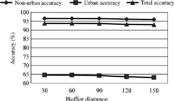 Figure 6. The changes of simulated accuracies based on LEI-CA under different buffer distances.