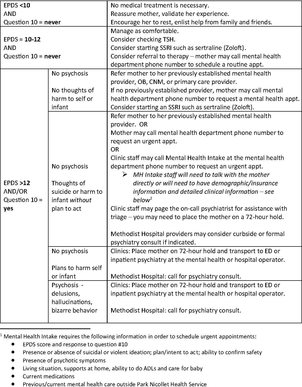 Figure 1 from Implementation of Routine Postpartum