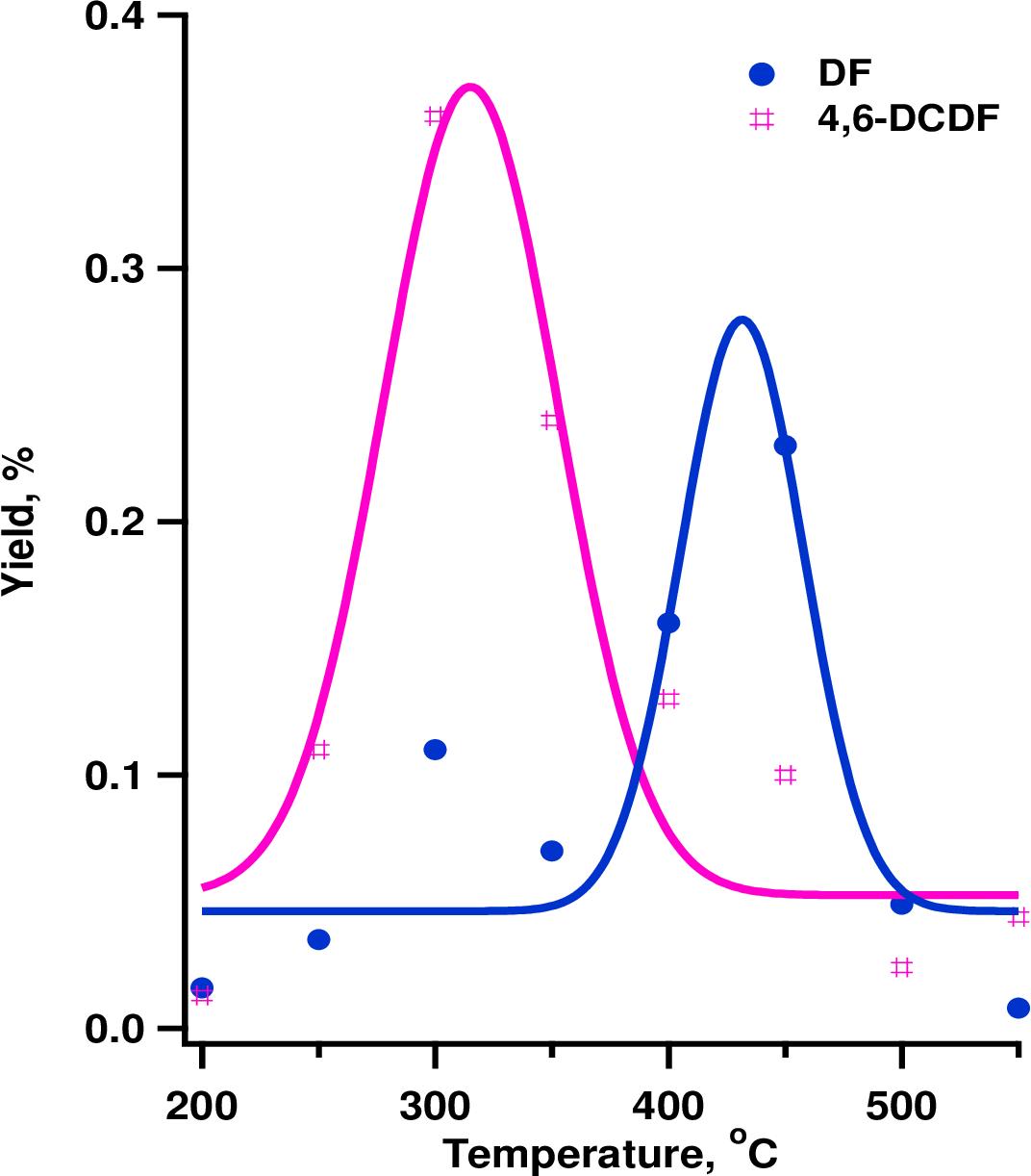 Figure 3 18 from Iron (III) Oxide and Copper (II) Oxide