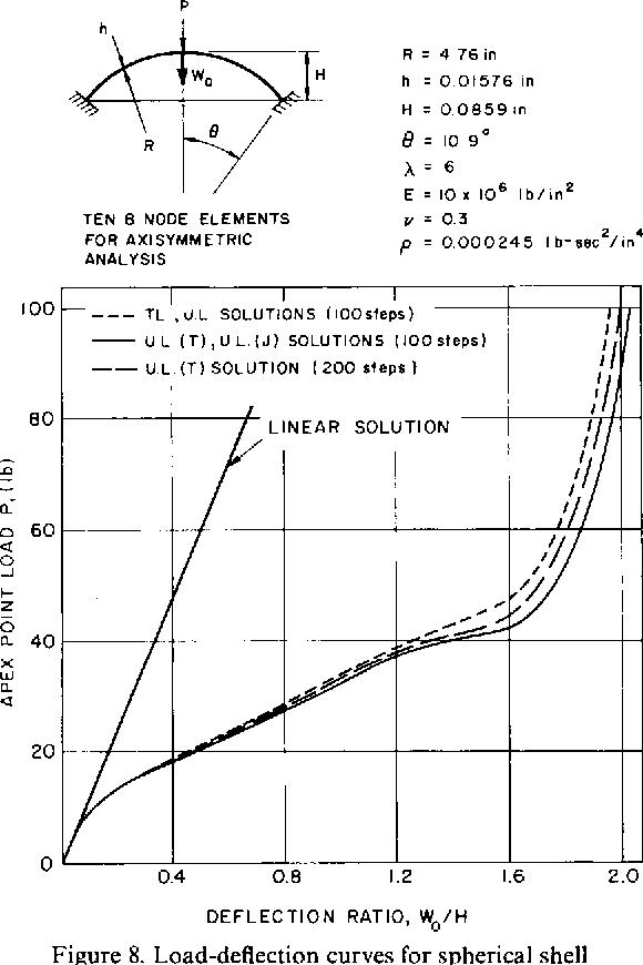 Finite element formulations for large deformation dynamic