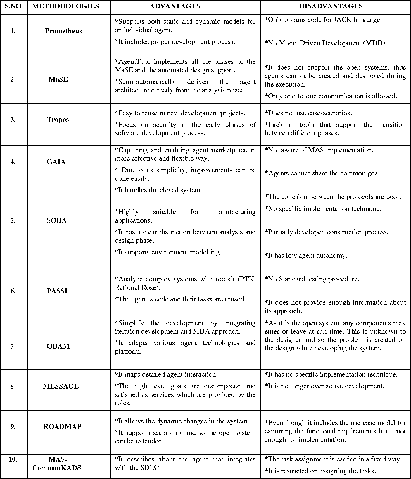 Table 2 From Aose Methodologies And Comparison Of Object Oriented And Agent Oriented Software Testing Semantic Scholar