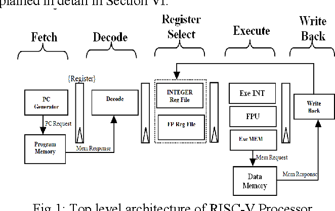 Figure 1 from A RISC-V instruction set processor-micro