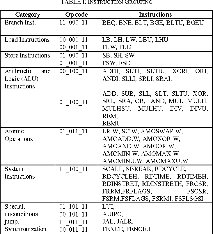 Table I From A Risc V Instruction Set Processor Micro Architecture Design And Analysis Semantic Scholar