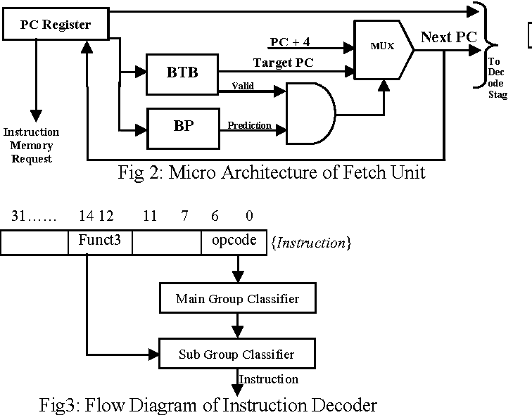 Figure 2 From A Risc V Instruction Set Processor Micro Architecture Design And Analysis Semantic Scholar