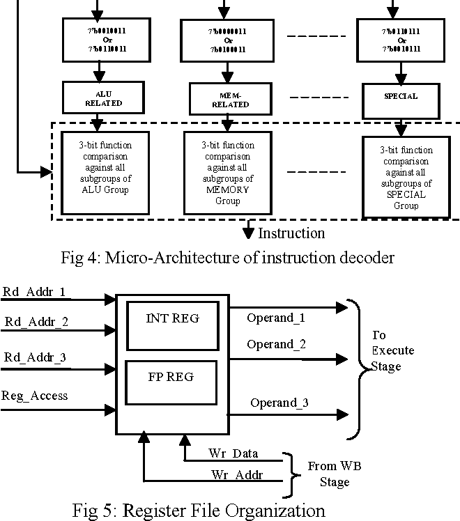 Figure 4 From A Risc V Instruction Set Processor Micro Architecture Design And Analysis Semantic Scholar