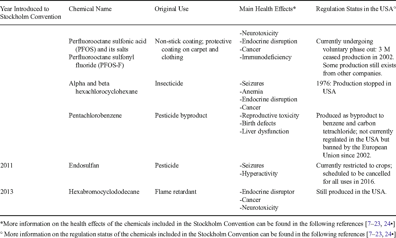 Table 1 from Persistent Organic Pollutants (POPs): A Primer