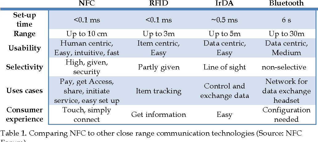 Table 1 from Using RFID/NFC and QR-Code in Mobile Phones to