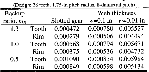 Table II from Gear Crack Propagation Path Studies