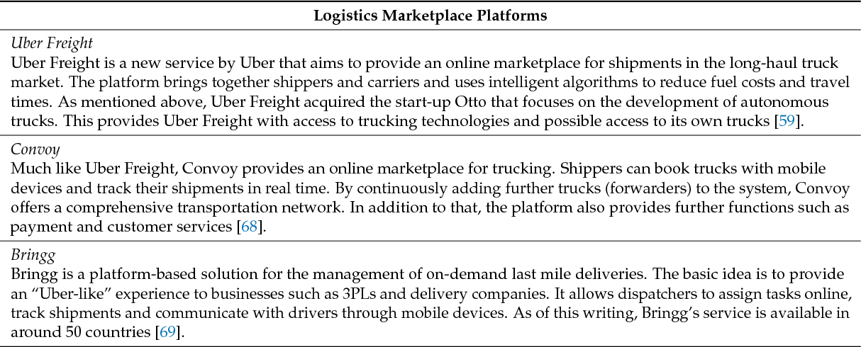 PDF] Third-Party Logistics Providers in the Digital Age