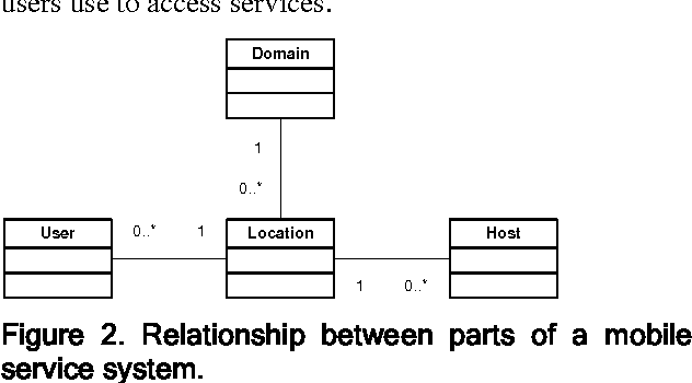 Figure 2. Relationship between parts of a mobile service system.