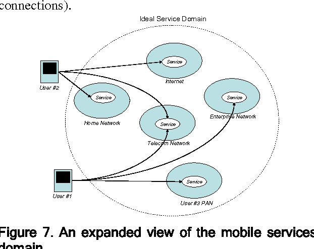 Figure 7. An expanded view of the mobile services domain.