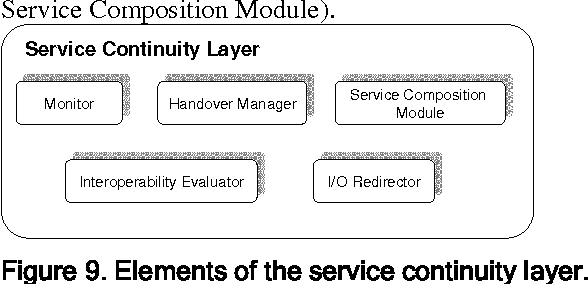 Figure 9. Elements of the service continuity layer.