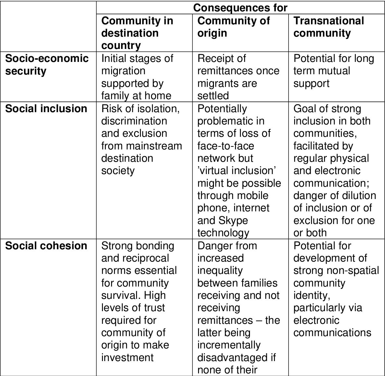 PDF] SOCIAL INCLUSION, SOCIAL EXCLUSION AND SOCIAL COHESION
