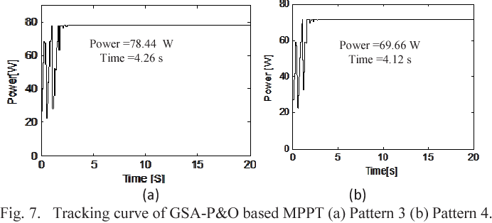 Figure 7 from Gravitational search algorithm combined with