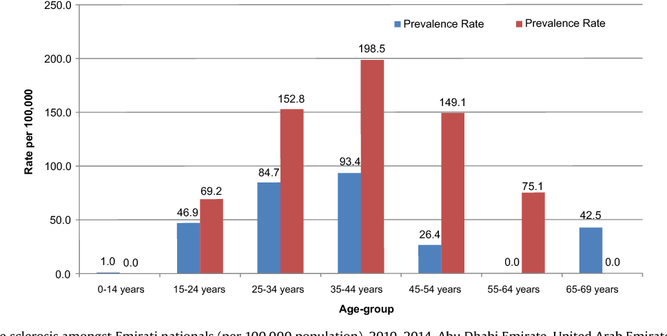 Figure 3 from How global MS prevalence is changing: A