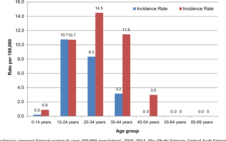Figure 4 from How global MS prevalence is changing: A